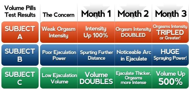 volume pills works