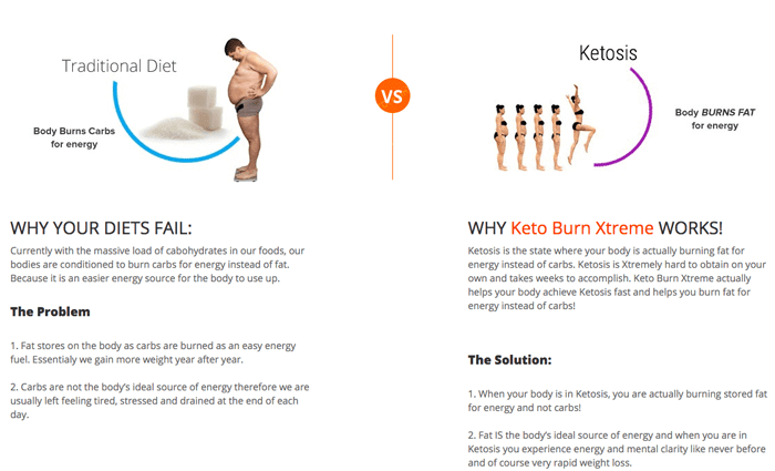 keto burn xtreme works