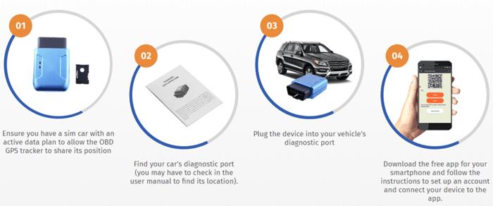 itrack gps car tracker use